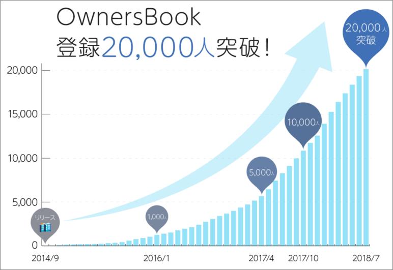 オーナーズブック投資会員2万人突破