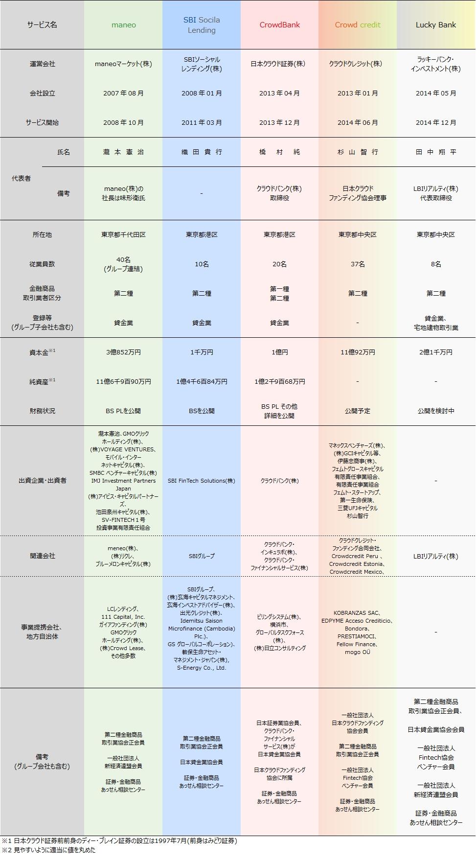 01_ソーシャルレンディング各社比較2018年9月期