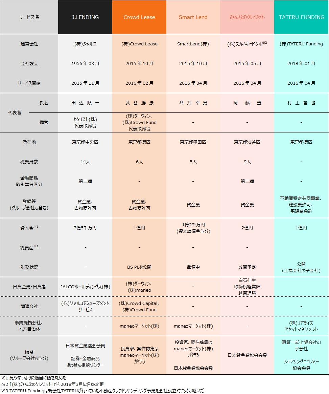 03_ソーシャルレンディング各社比較2018年9月期