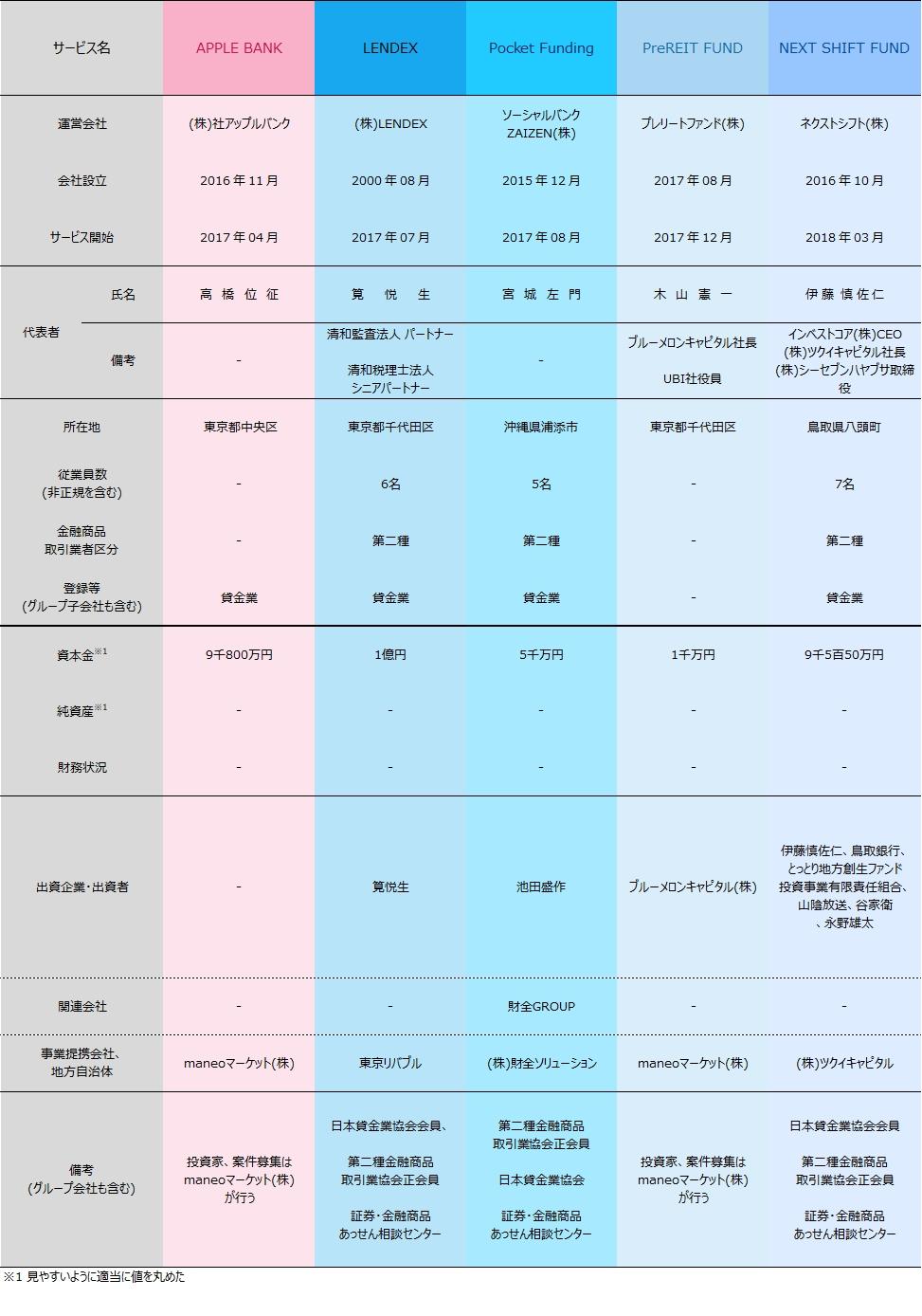 05_ソーシャルレンディング各社比較2018年9月期