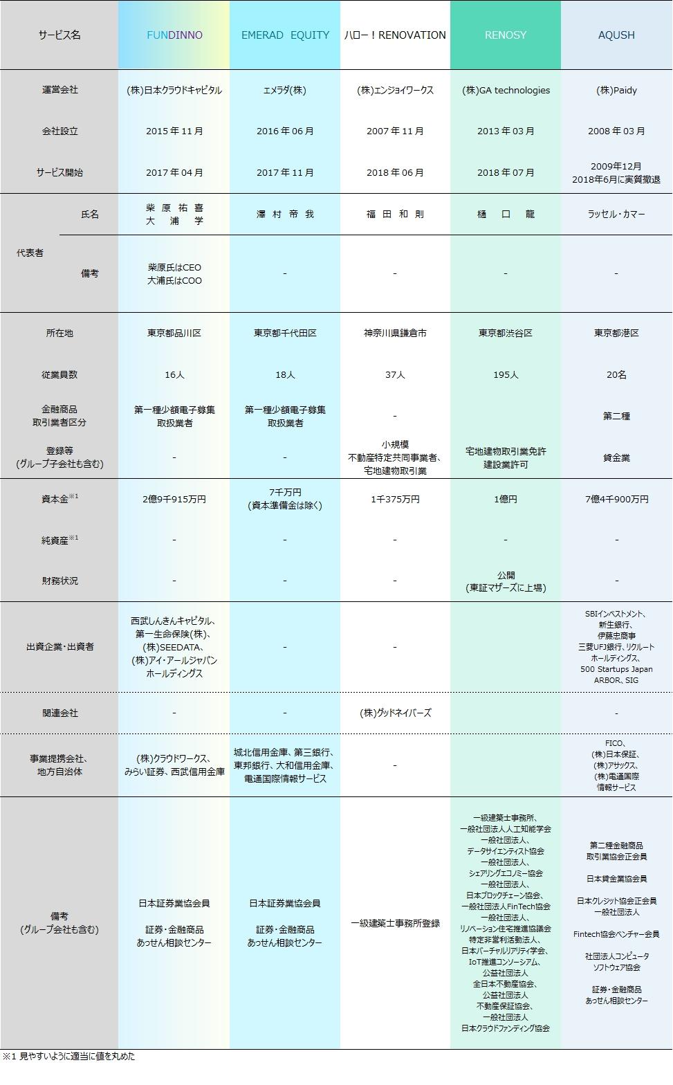 06_ソーシャルレンディング各社比較2018年9月期