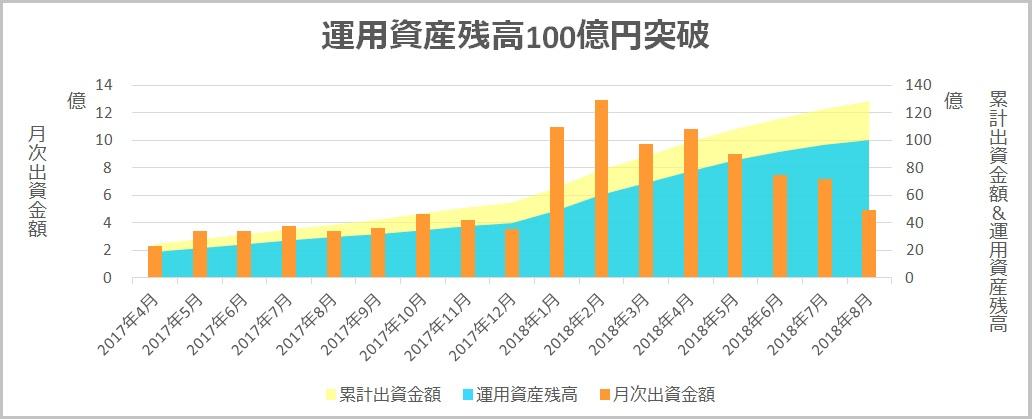 クラウドクレジット資産運用残高100億円突破2