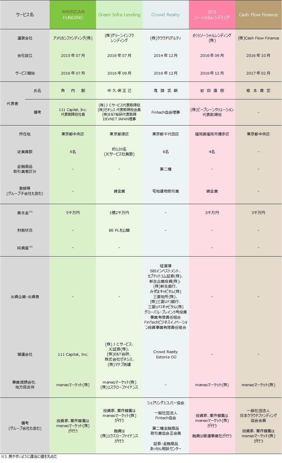 ソーシャルレンディング各社比較表