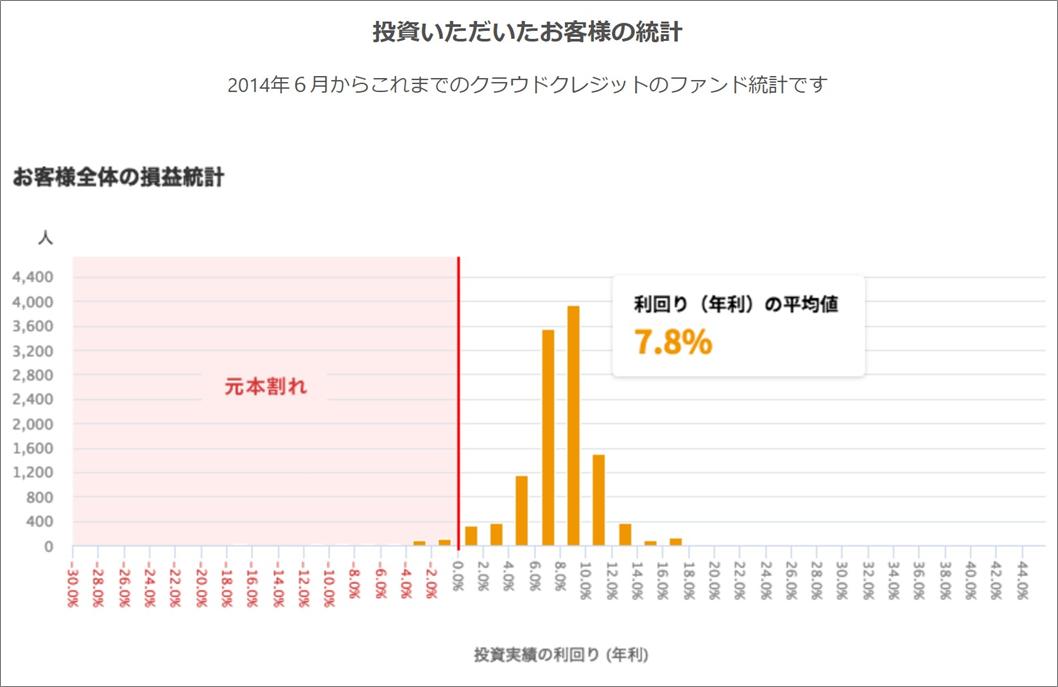 クラウドクレジット2018年7月時点損益実勢2