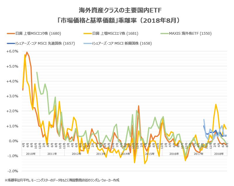 海外資産クラスの主要銘柄の2018年8月末までの乖離率