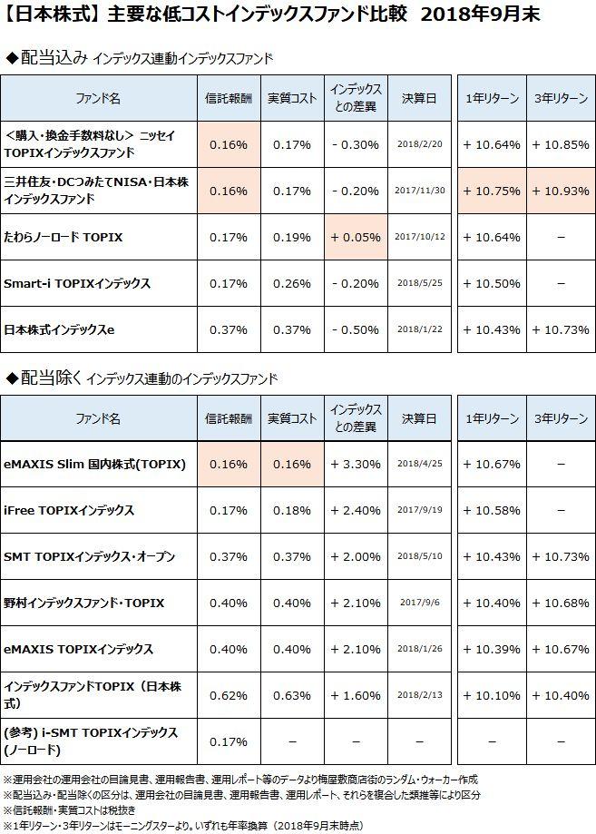 日本株式クラスの主要なインデックスファンドについて、2018年9月末で比較