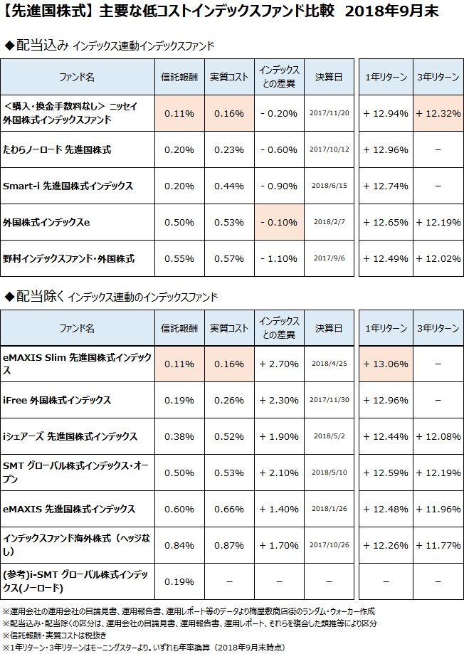 先進国株式クラスの主要なインデックスファンドについて、2018年9月末で比較