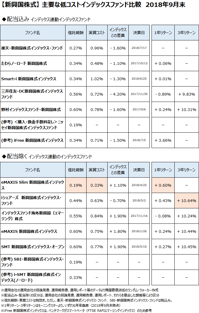 新興国株式クラスの主要なインデックスファンドについて、2018年9月末で比較