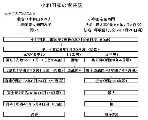 小和田家家系図