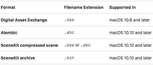 SCNSceneリソース形式