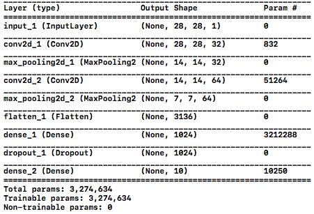 Deep MNISTのネットワーク構成のサマリー
