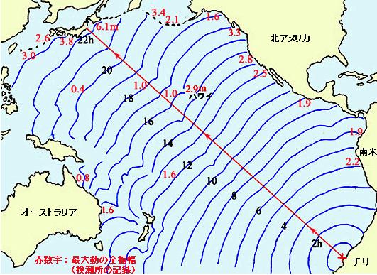 気象庁(1961):チリ地震津波調査報告.気象庁技術報告第8号