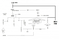 林董家系図