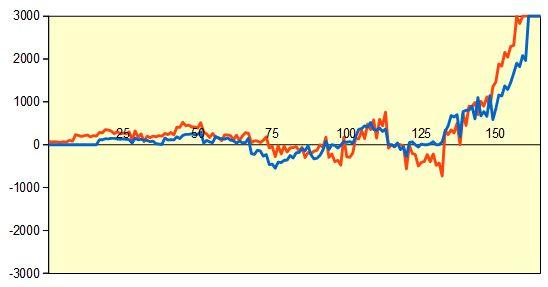 第59期王位戦第6局 形勢評価グラフ