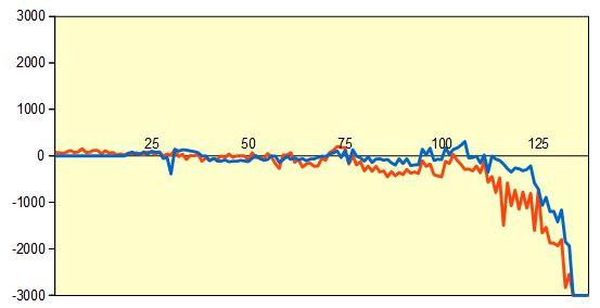 第60期王位戦予選 山崎八段vs藤井七段 形勢評価グラフ