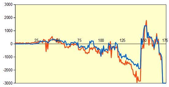 第26期銀河戦決勝 形勢評価グラフ