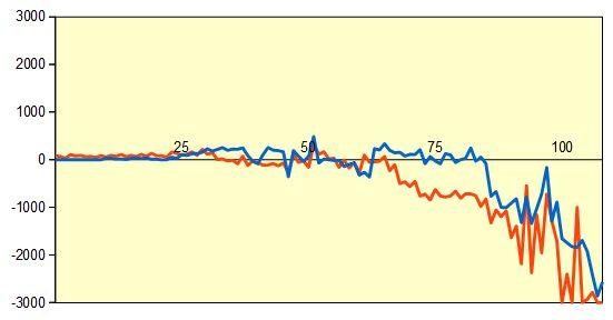 第66期王座戦第3局 形勢評価グラフ