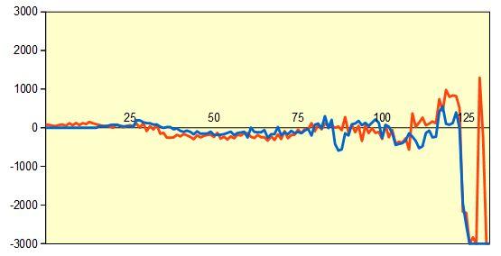 第77期A級順位戦 三浦九段vs広瀬八段 形勢評価グラフ