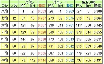 将棋クエスト 対仮レと対本レ