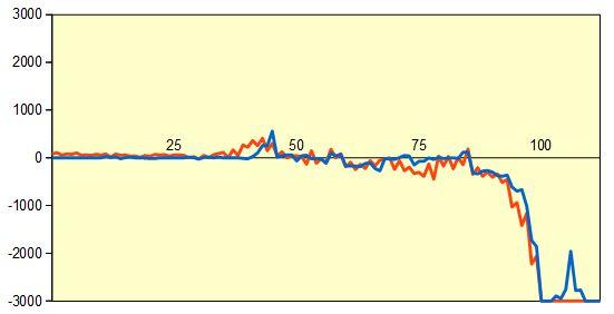 第49期新人王戦第1局 形勢評価グラフ