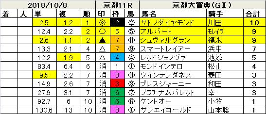 181008京都大賞典指数