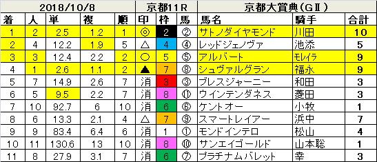 181008京都大賞典指数結果