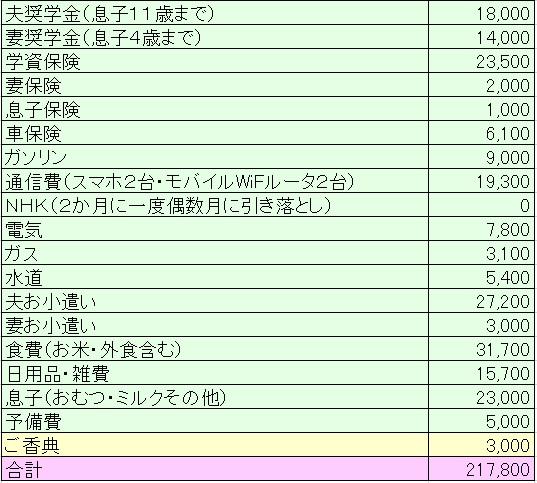 2018年9月家計簿