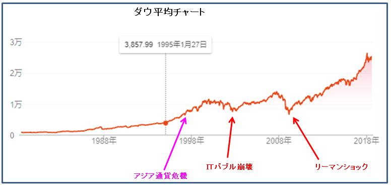 ダウ平均チャート20180816