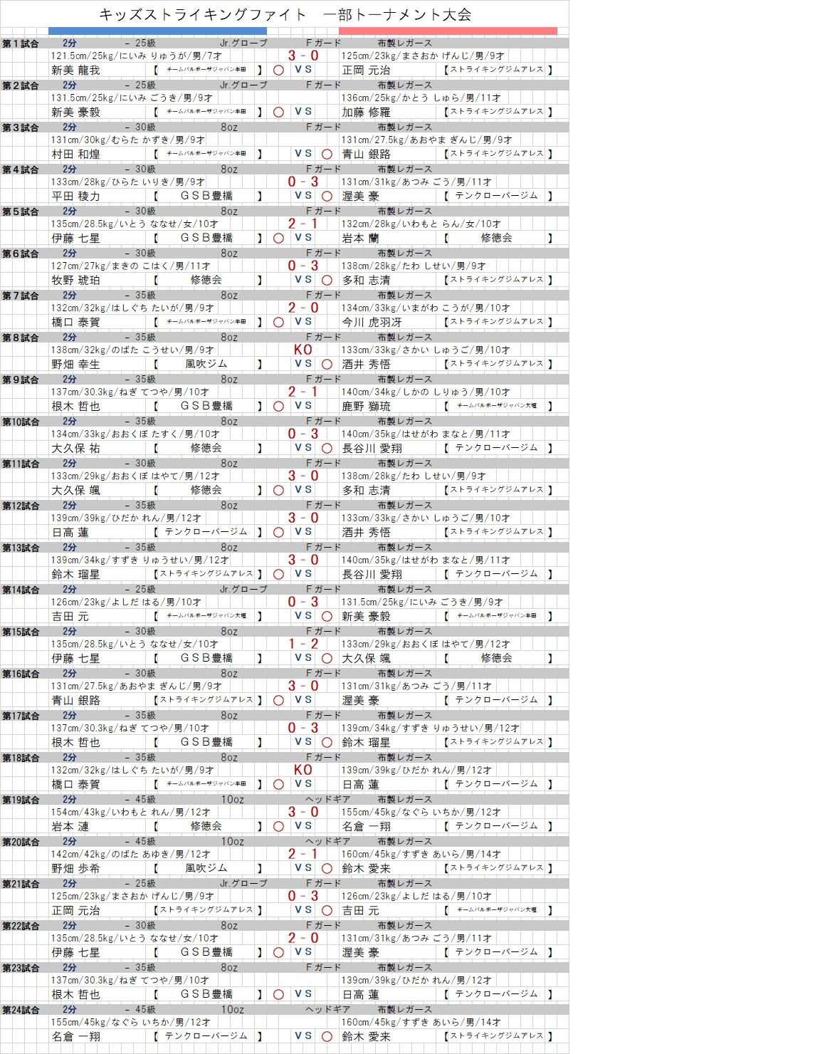 0930 キッズストライキングファイト トーナメント 結果