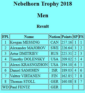 ドミNH総合Screenshot_2018-09-30 Nebelhorn Trophy 2018 - Men