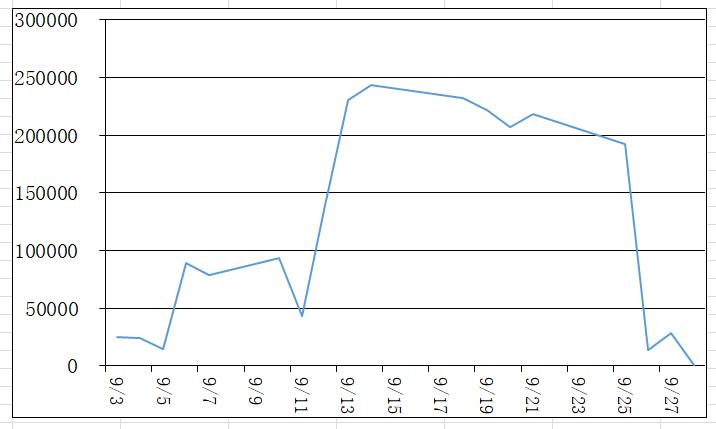 9月の損益グラフ