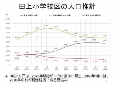 田上小学校区人口推計