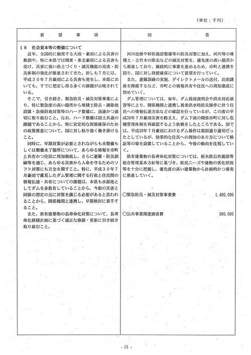 栃木県議会<民主市民クラブ>2018年度中間期 政策推進・予算化要望 知事回答(10日)と<議会運営委員会>!⑰