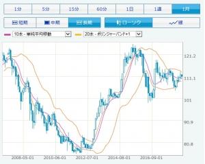 180901ドル円チャート