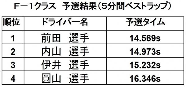 2018第10戦予選