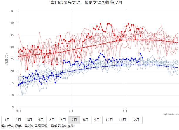 80 豊田市の最高気温