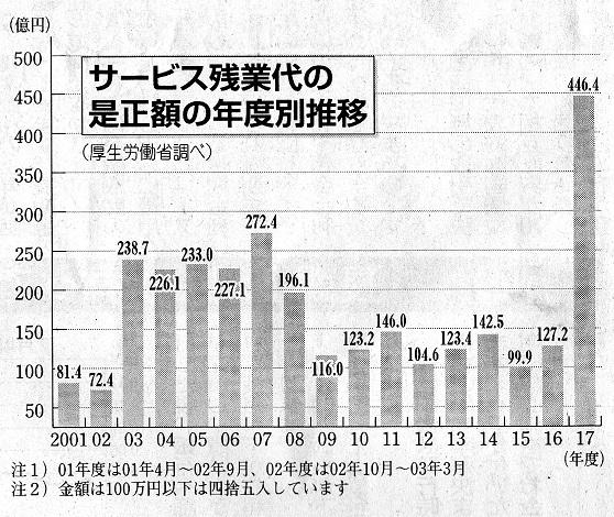 修 サービス残業 毎年の表