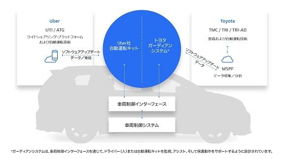 30 トヨタとウーバーの協業図