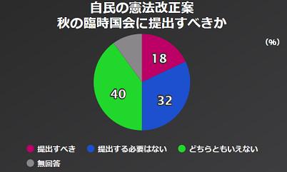 60 NHK世論調査 秋の臨時国会に自民改憲案