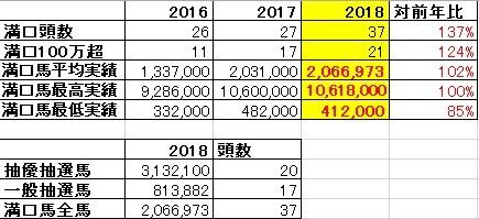 2018シルク満口実績ボーダー