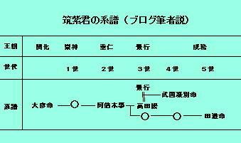 146話筑紫君系譜