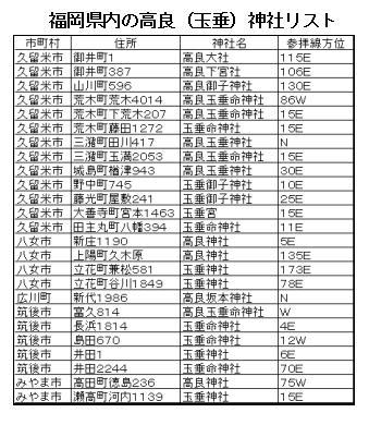 147話高良神社リスト1