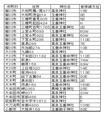 147話高良神社リスト2