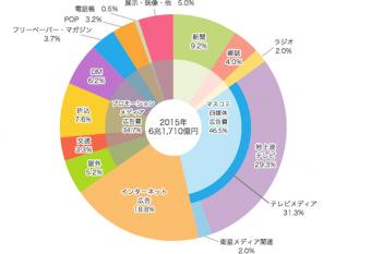 2015日本の広告費