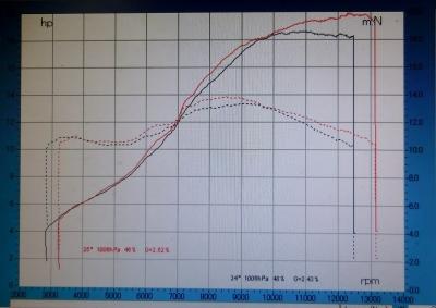 GSX-R150 WRS JMCAプロト2