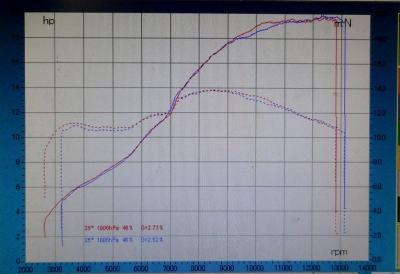 GSX-R150 WRS 最終型(赤) VS PROT2(青)