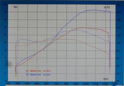 GSX-R125 vs GSX-R150