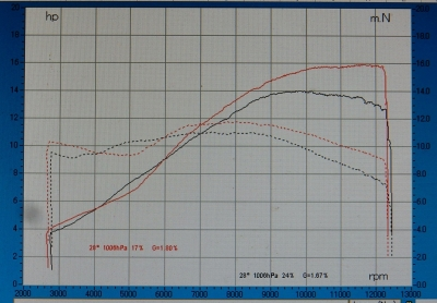 GSX-R125   ノーマルvsJMCAフルエキゾースト