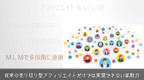ネットワークビジネス MLMとは?