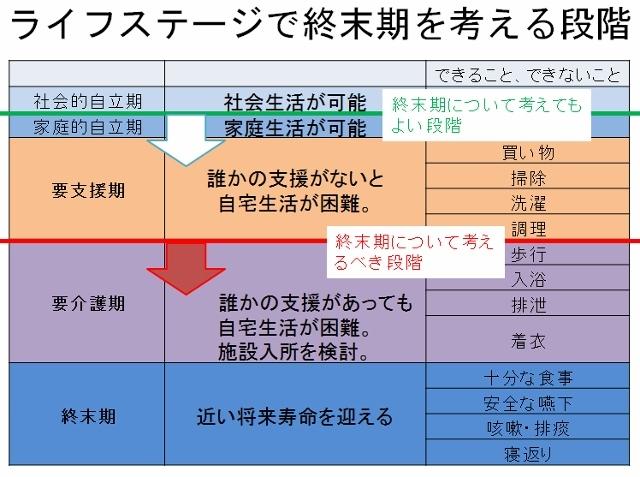 終末期を考える段階の表 (640x477)